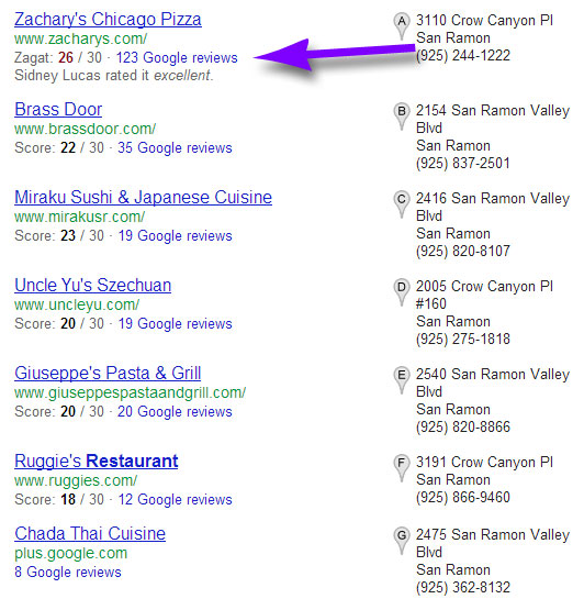 "google+ reviews correlating with rank for ""San Ramon restaurants"""